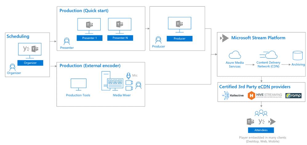 Microsoft Teams e le nuove funzionalità di Live Meeting - Formazione informatica, Microsoft Teams - Nexsys