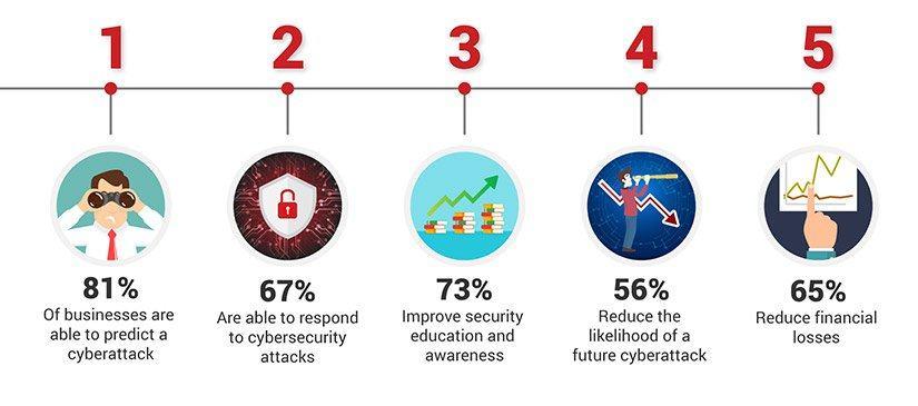 I benefici più importanti della cybersecurity. Credits: pecb.com