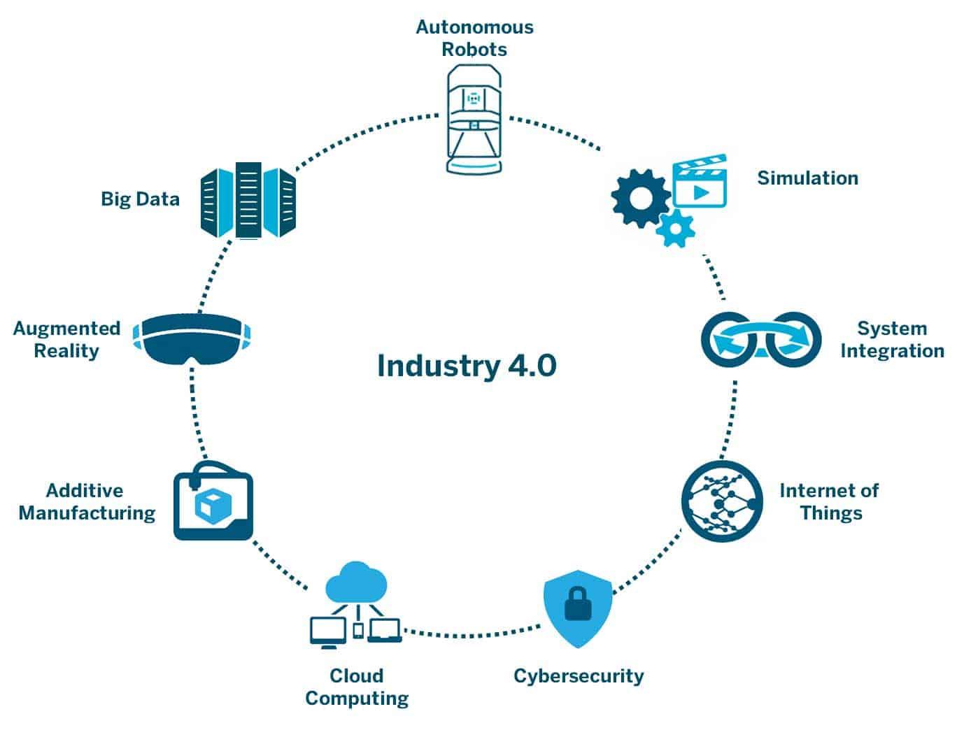 Industria 4.0. Credits: aethon.com