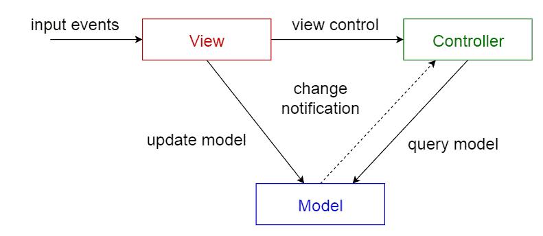 Il pattern MVC. Credits: towarddatascience.com