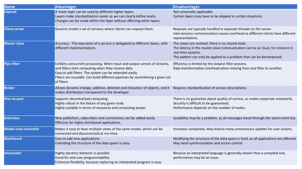 Comparazione dei pattern architetturali. Credits: towardsdatascience.com