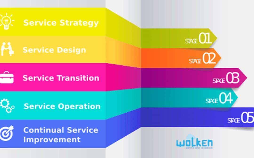 ITIL: cos'è e come si usa