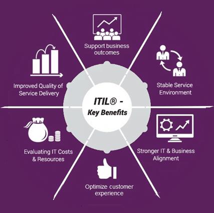 I vantaggi di ITIL