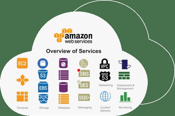 Amazon e il suo servizio cloud AWS