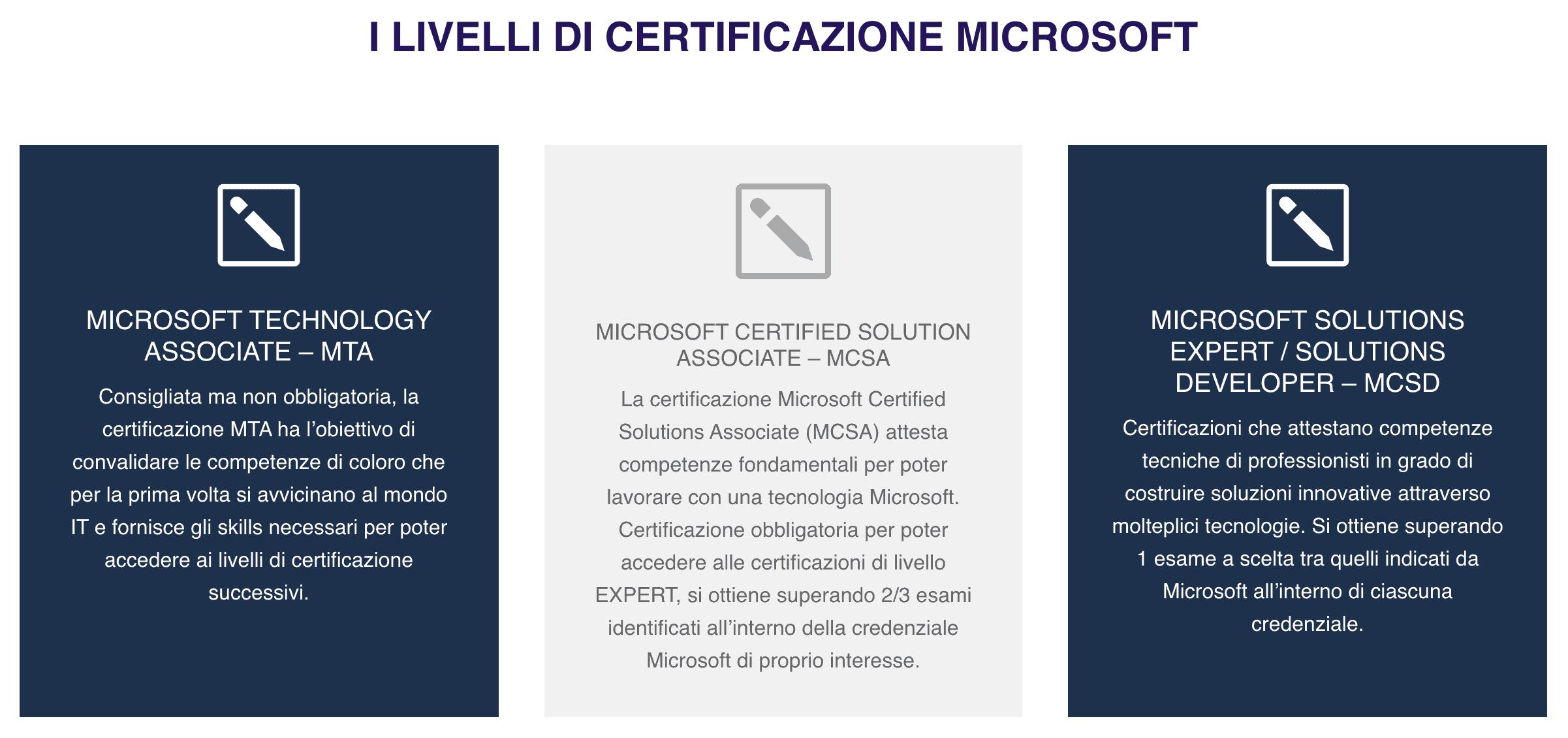 Consigli per superare esame di certificazione Microsoft
