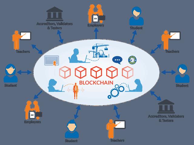 condivisione con blockchain