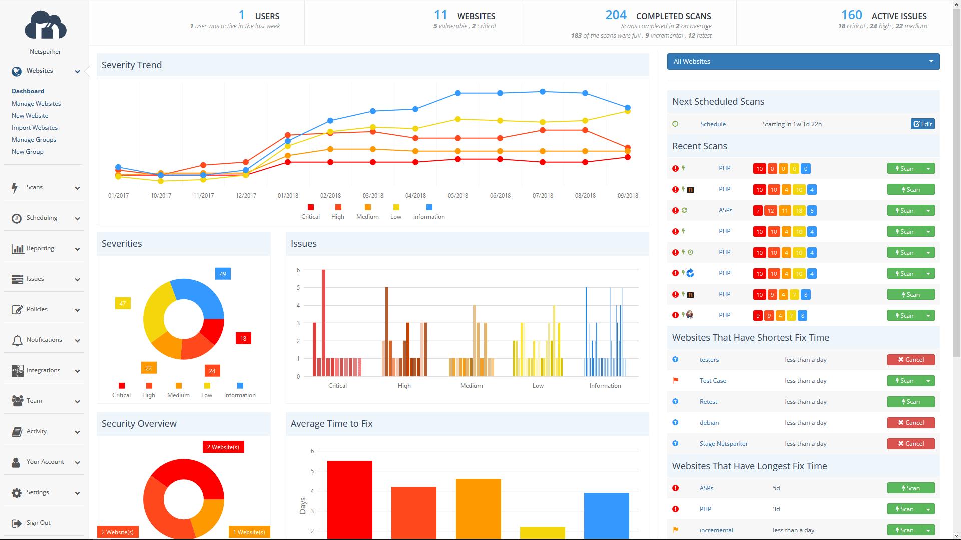 Netsparker dashboard website scan
