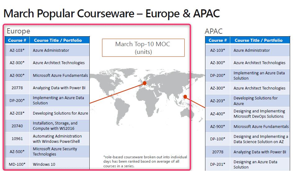 popular_courseware_moc