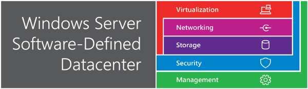 windows server software defined