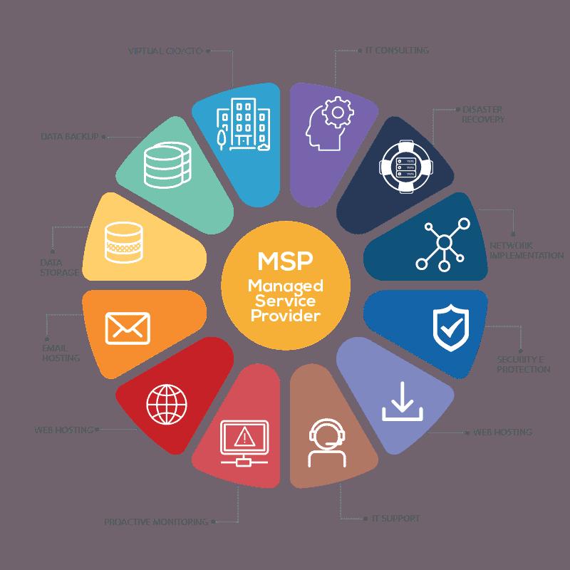 MSP: Managed Service Provider