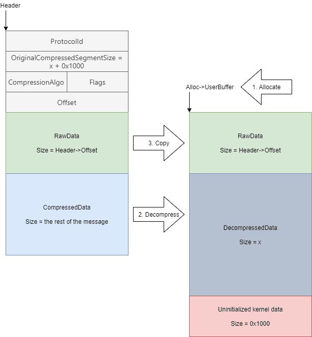 OriginalCompressedSegmentSize