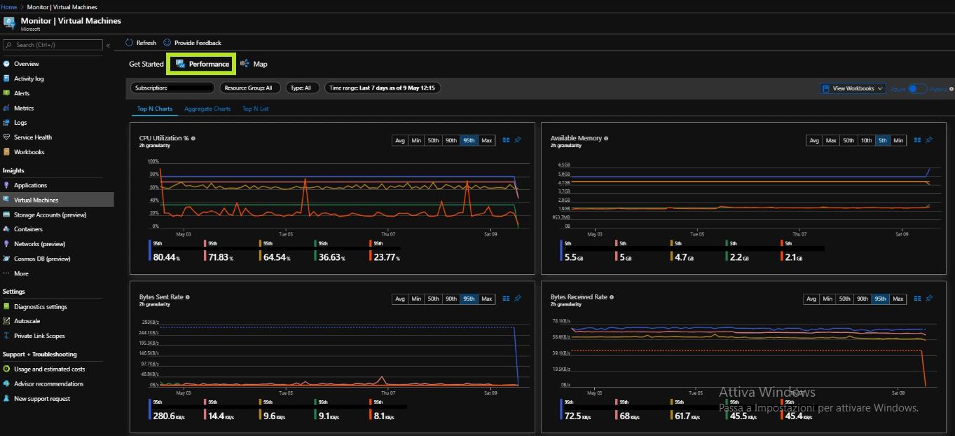 performance azure monitor