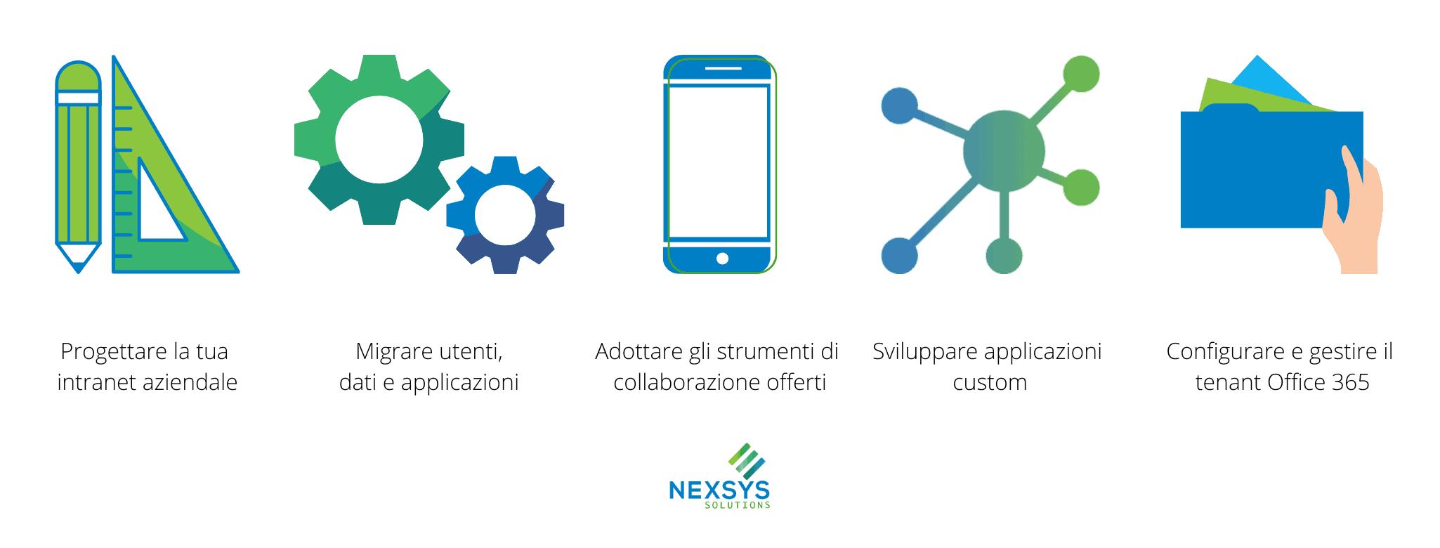 Microsoft 365 - Nexsys