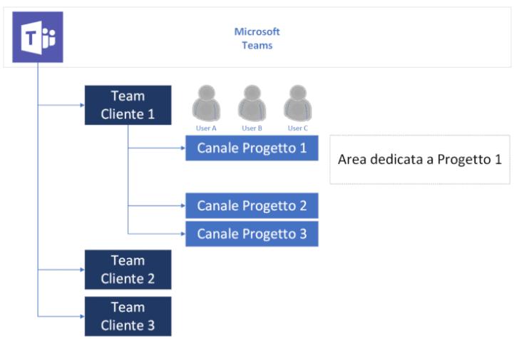 Canali Microsoft Teams struttura