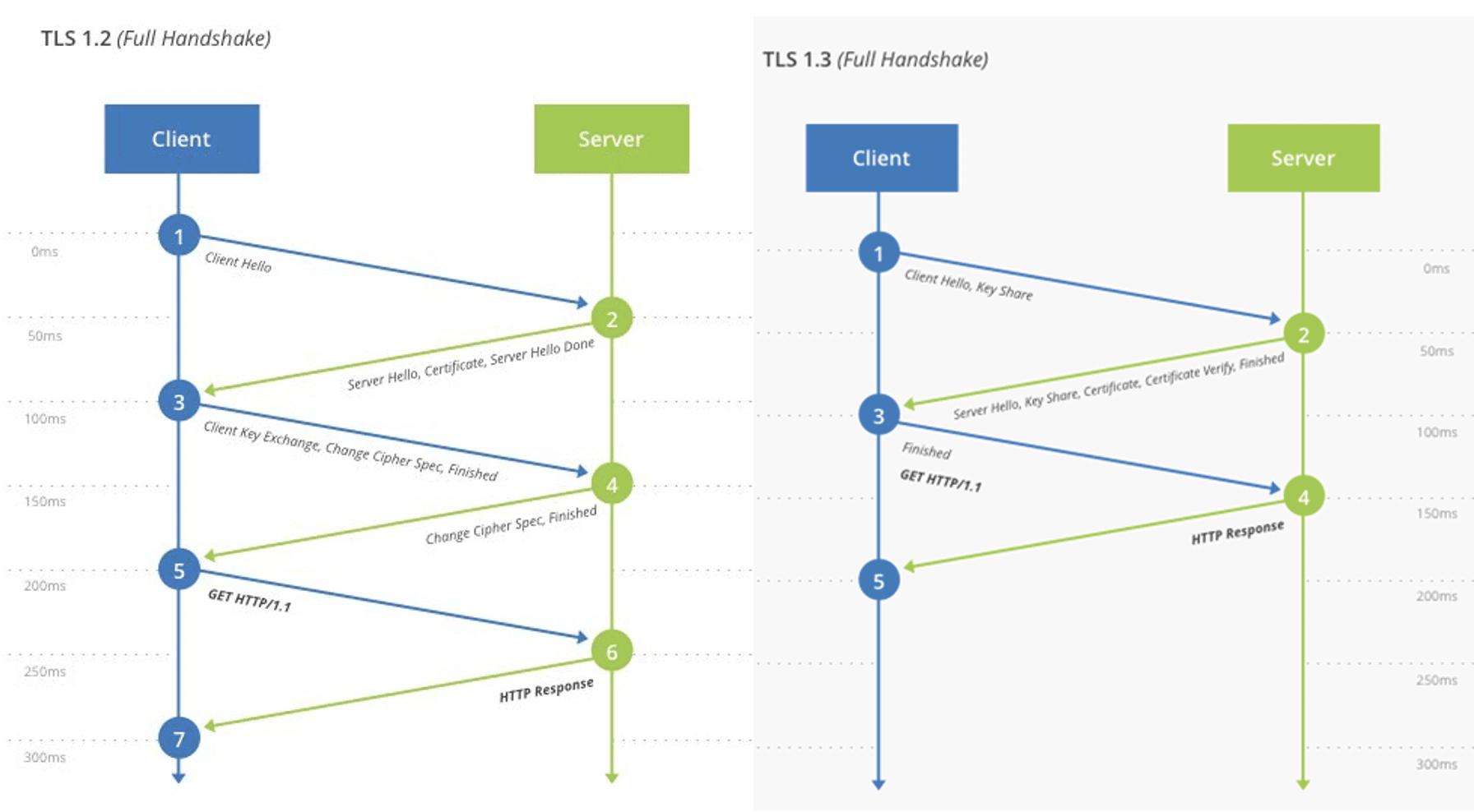 DAL TLS 1.2 AL TLS 1.3