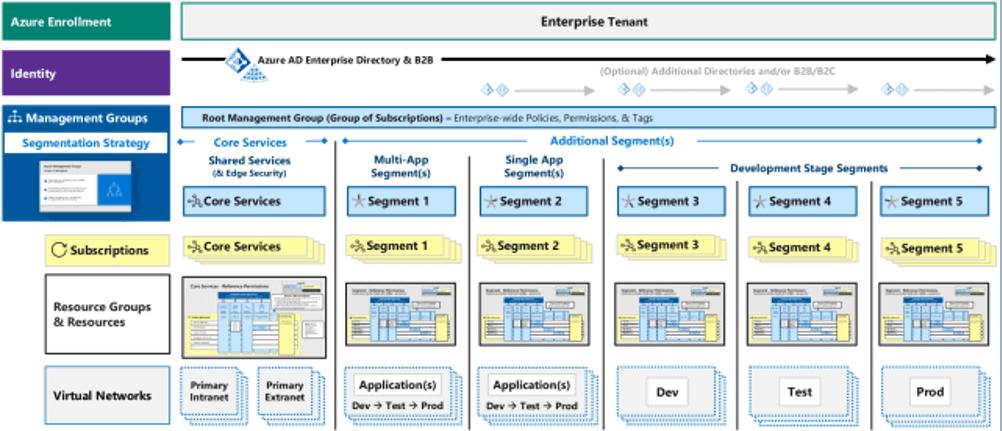 Azure Security Best Practice - Consulenza IT - Nexsys