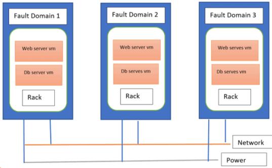 Azure Fault Domain