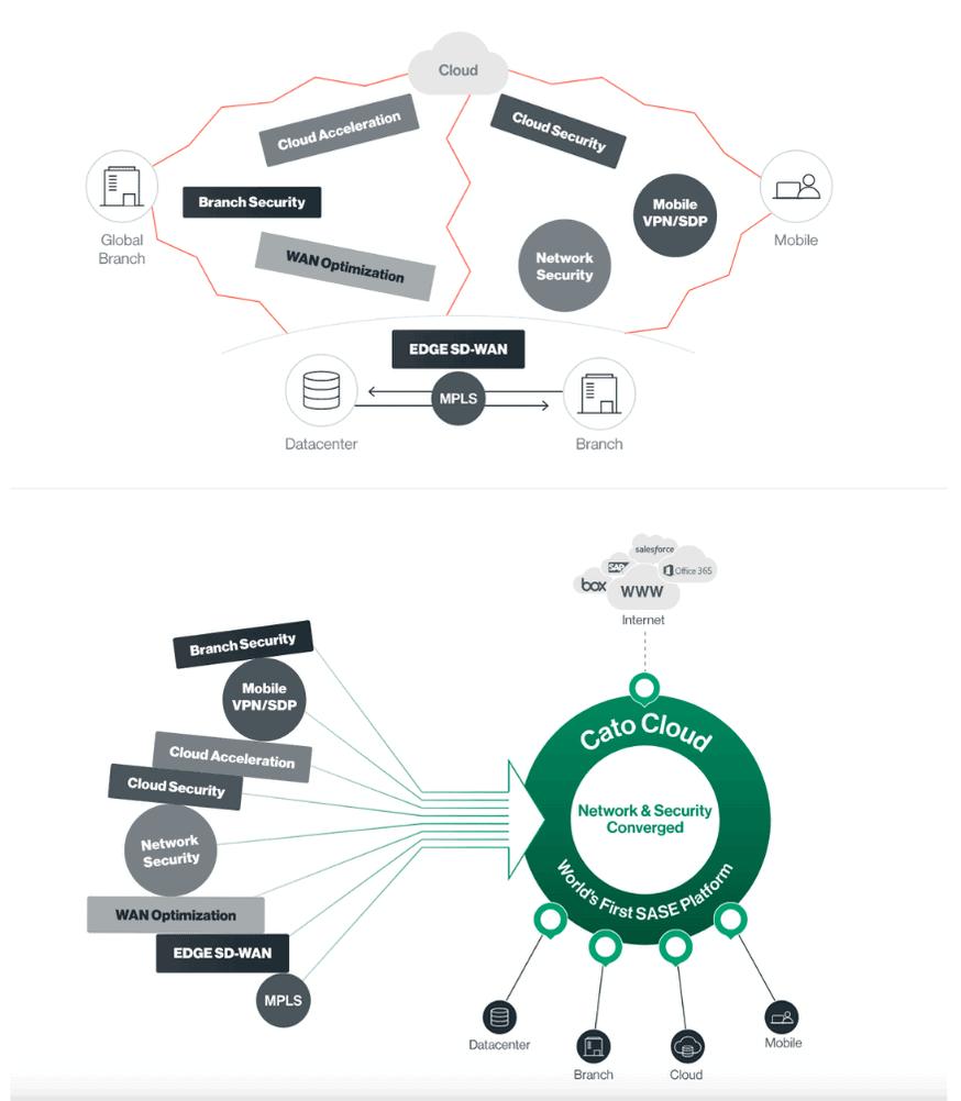Secure Access Service Edge - Cato Networks - Nexsys