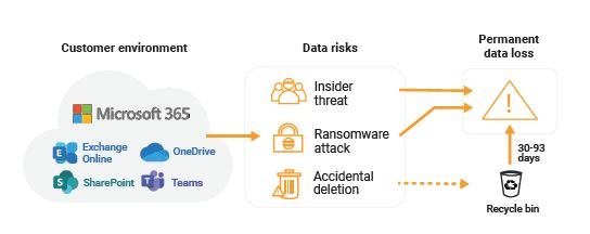 Microsoft365 Data Protection