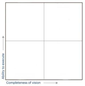 Il Quadrante Magico di Gartner - Consulenza IT - Nexsys